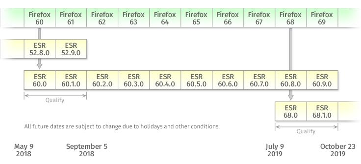 firefox esr 32 bits